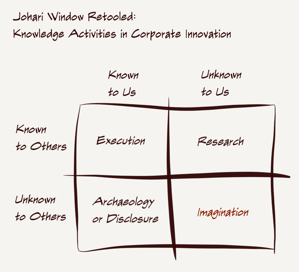 Knowledge activities and innovation overview kiln for Window quadrant
