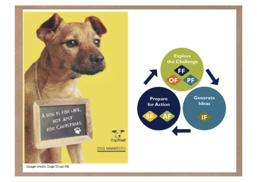 Images copyright of Dogs Trust UK (left) and Creative Education Foundation Inc. (right).