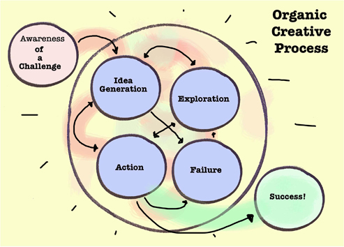 Organic creativity isn't reliable enough for business. Illustration by Gregg Fraley.