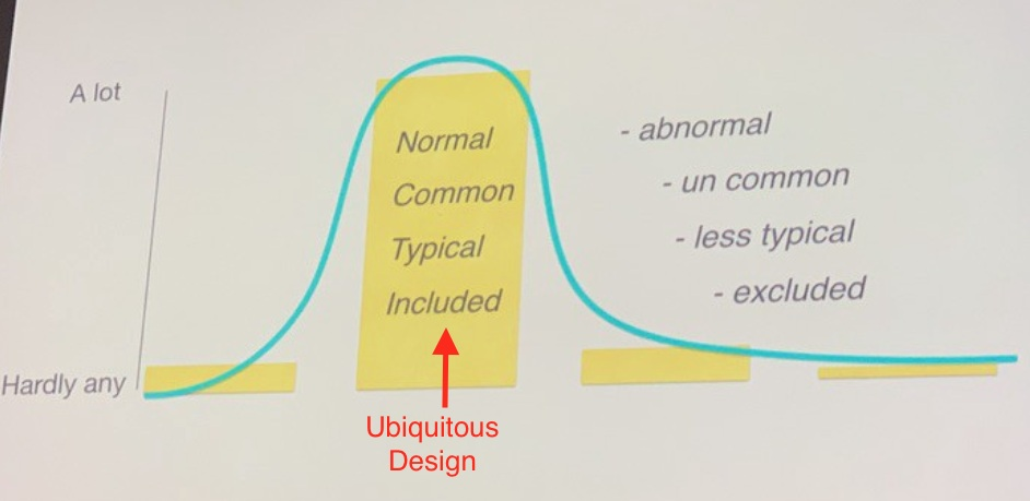 A bell curve Uglow presented showing what's left out when we design for ubiquity.