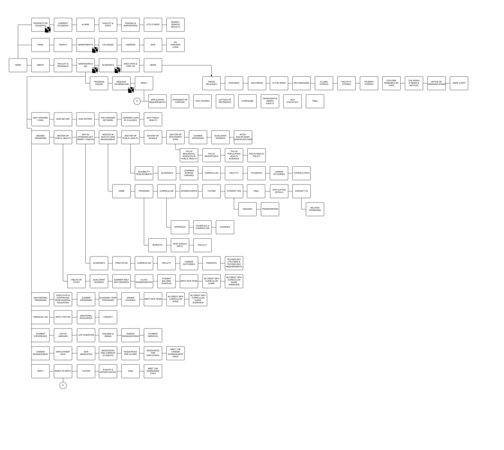 You can see the sitemap as a work in progress at LucidChart.