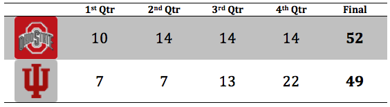 OSU 4 Qtr Breakdown.png