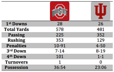 OSU Stat Breakdown.png