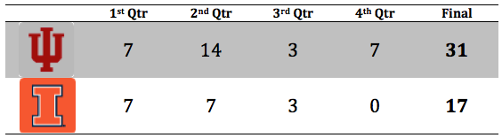 Illinois 4 Qtr Breakdown.png