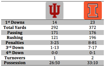 Illinois Stat Breakdown.png