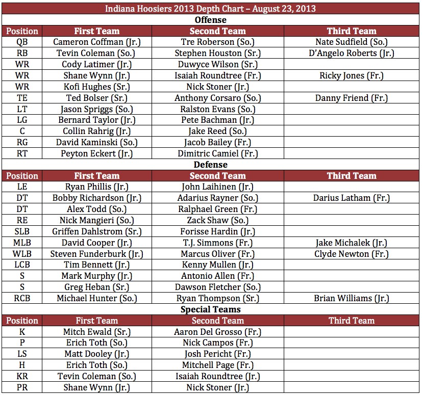 Hoosiers Depth Chart Aug 23, 2013.png