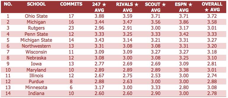 Big Ten Recruiting Breakdown.png