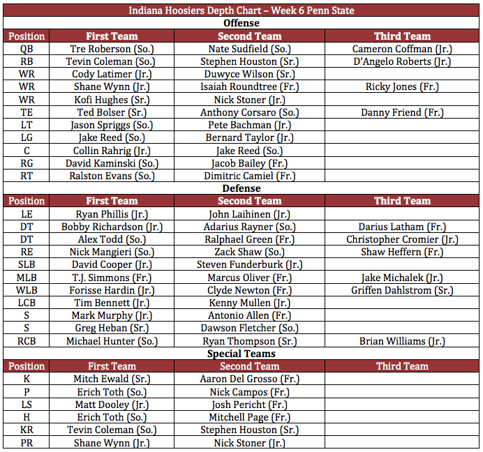IU Depth Chart Week 6.png