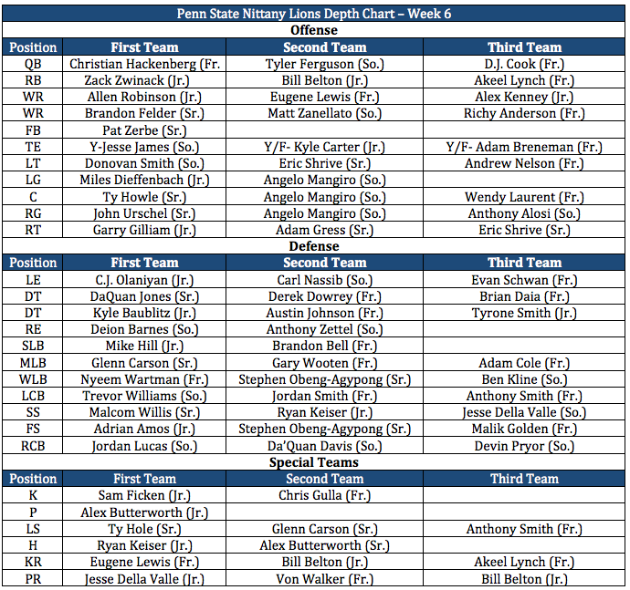 PSU Depth Chart Week 6.png