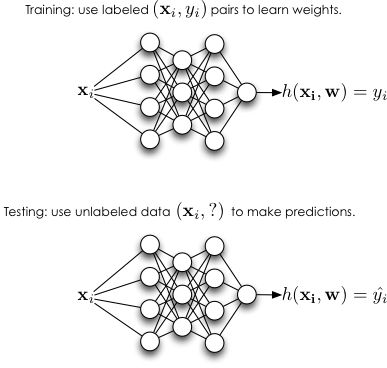 Training and testing in the neural network context. Note that a multilayer network is shown here. Training a multilayer network is covered in Parts 3-6 of this primer.