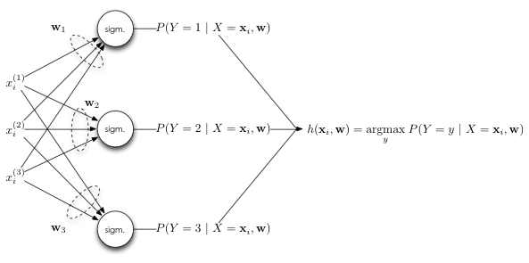 Artificial Neural Networks: Linear Multiclass Classification