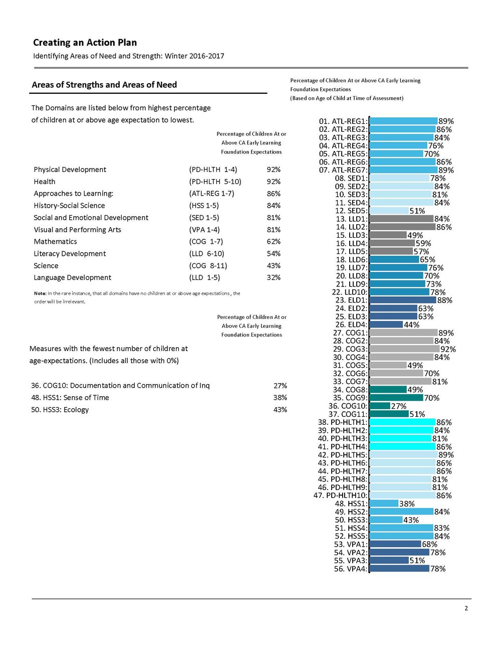 Sample CCR Analytics DRDP 2015 Class Report_Foundations__Page_02.jpg