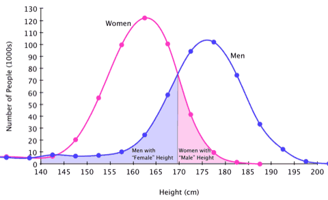 Image borrowed from: https://sugarandslugs.wordpress.com/2011/02/13/sex-differences/