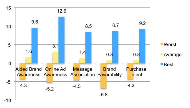 Best & Worst Performing Online Video Campaigns – Last 3 Years Source: Millward Brown Digital