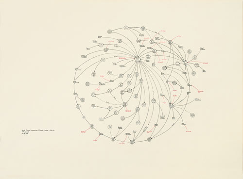 Mark Lombardi,  World Finance Corporation and Associates, ca.  1970-84: Miami, Ajman, and Bogota-Caracas (Brigata 2506: Cuban  Anti-Castro Bay of Pigs Veteran) 7th Version , 1999, Colored pencil and graphite on paper, 69 1/8″ x 84″