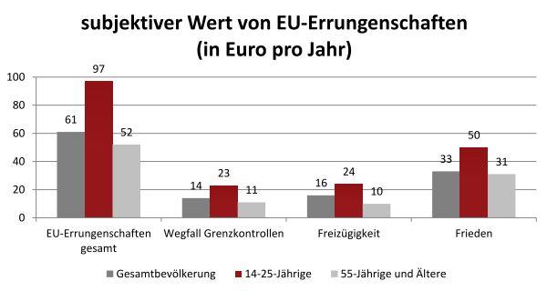 Change Centre Repräsentativbefragung Wert Europas 19.05.2014