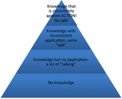 Knowledge-Application Success Triangle