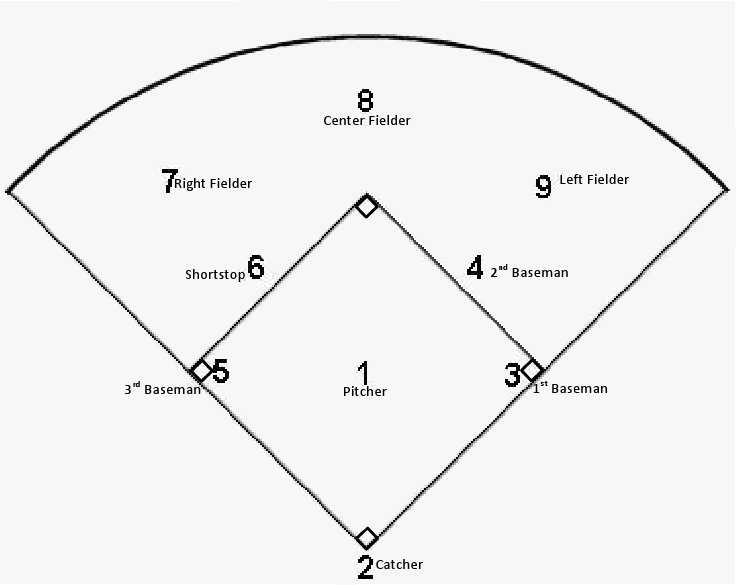Diagram Of Positions In Baseball Diy Enthusiasts Wiring Diagrams