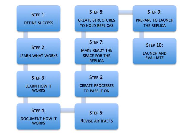 ten replication steps
