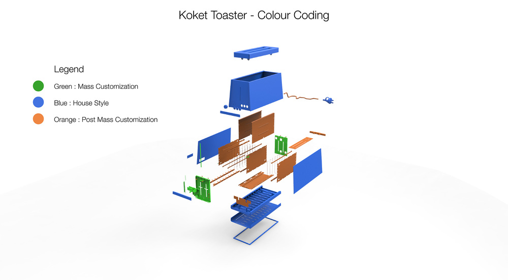 Koket_ToasterColour_Coded