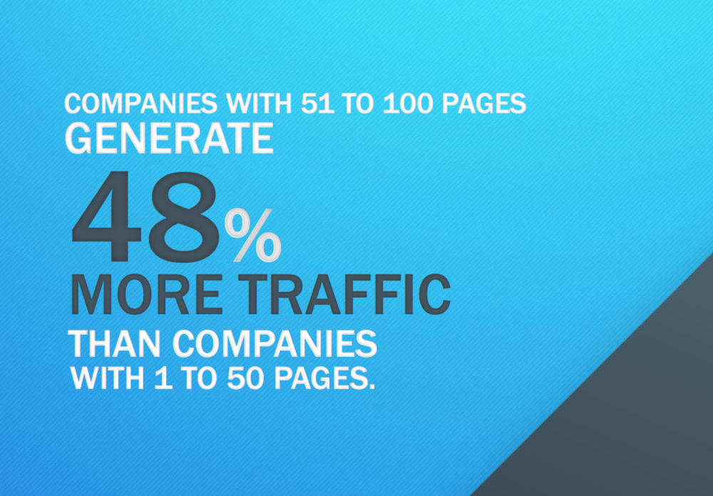 Websites with fewer than 51 pages will struggle to rank on Google – Hubspot Report