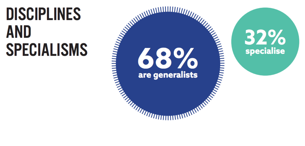 68% of copywriters surveyed in the UK describe themselves as generalists – ProCopywriters Survey 2017