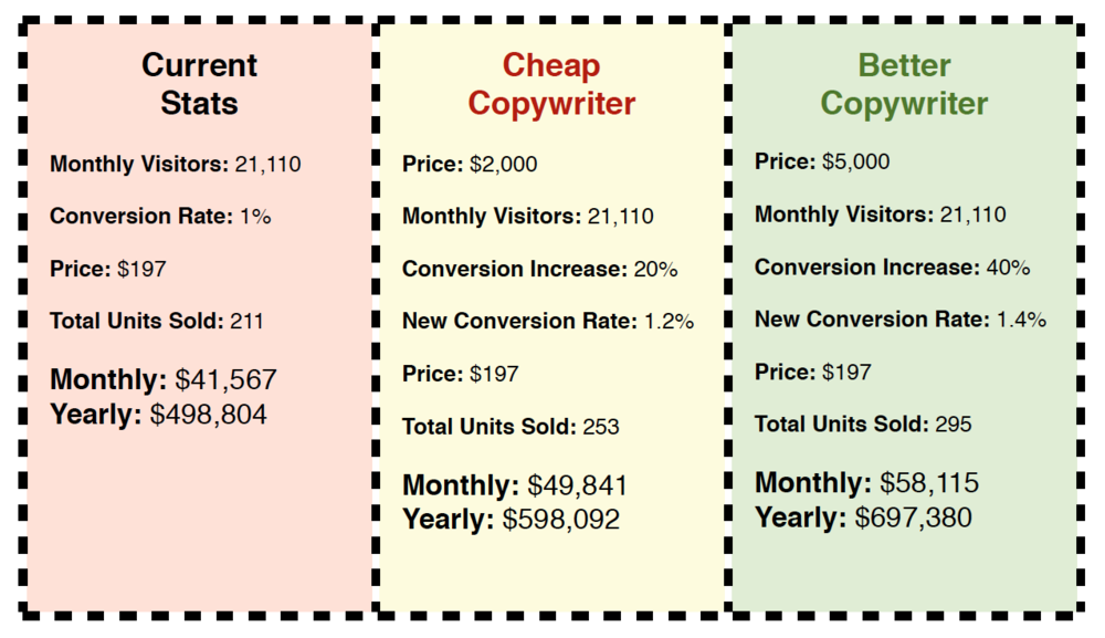 Jeremy Reeves  breaks down the cost of a cheap copywriter vs a better copywriter.