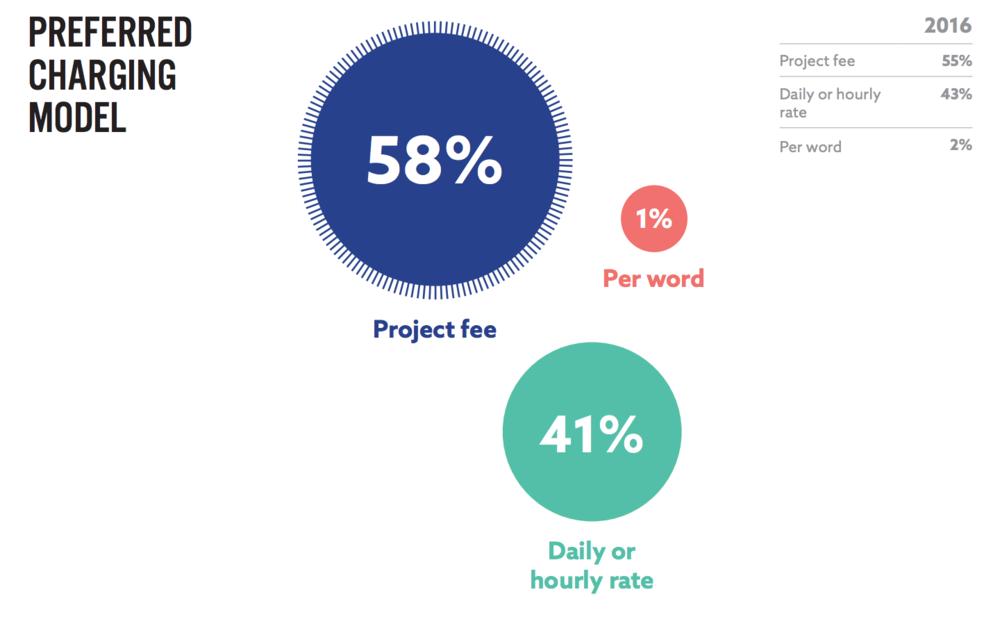 ProCopywriters Survey 2017 preferred charging model.