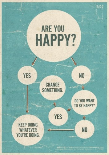 The happiness decision flowchart (via Schmudde)