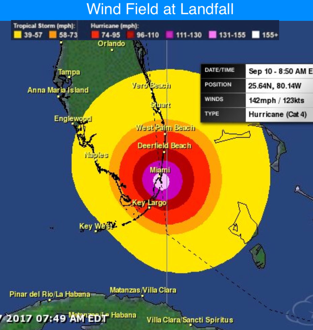 The forecasted wind field at landfall based on the 5AM NHC track shows potentially catastrophic winds > than 130 mph in the Miami area. Hurricane force winds will likely effect much of south FL. There is no getting around the fact that this would be devastating for S FL is this forecast verifies.