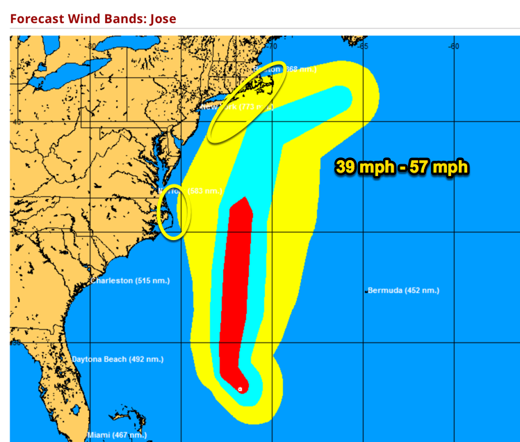 Forecasted wind swatch for Jose shows TS winds could affect far eastern NC & far SE New England. Swells and rip currents will affect the entire eastern U.S. seaboard.