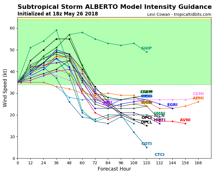 All the intensity guidance models keep Alberto below hurricane intensity.