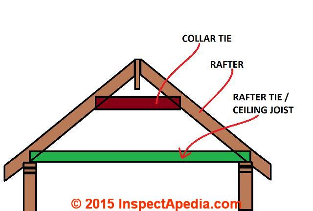 The first thing I inspect when considering an attic renovation is the structure. First of all the ceiling joist of the second floor now to become the ...  sc 1 st  Cavco Consulting and Management & Attic Renovations makes good use of a dark space u2014 Cavco Consulting ...