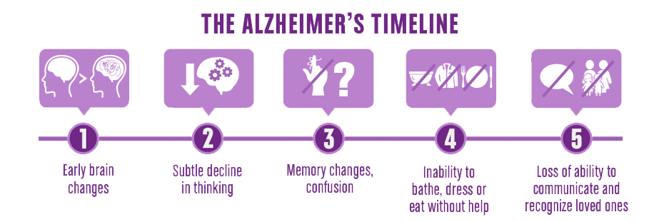 Alzheimer's Treatment. http://www.alzheimerstreatment.link/dementia-stages-timeline-2/