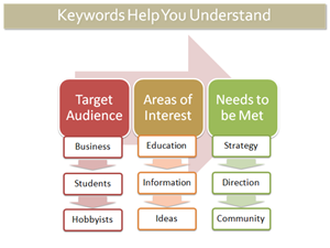 Image from http://www.searchengineguide.com/stoney-degeyter/seo-101-part-8-everything-you-need-to-kn.php