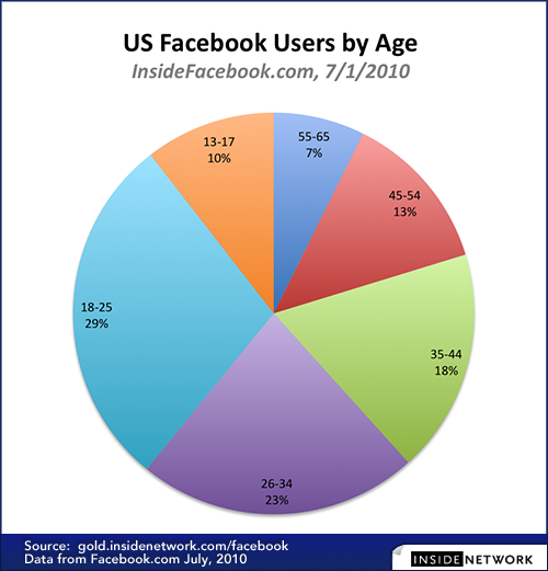 US-Facebook-Users-by-Age-7.1.10