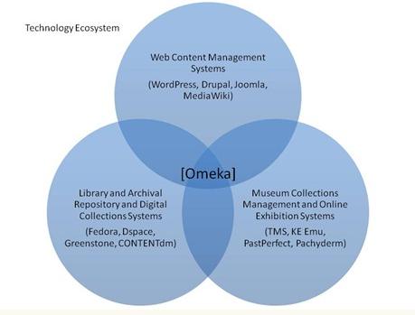 Omeka offers services that cover a wide range of needs for cultural institutions