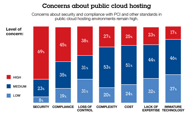 Infographic of top cloud concerns, per a  2012 CloudPassage survey .