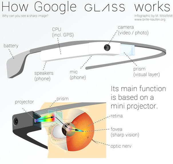 """Google Glass Infographic"" by Martin Missfeldt, used under CC-BY"