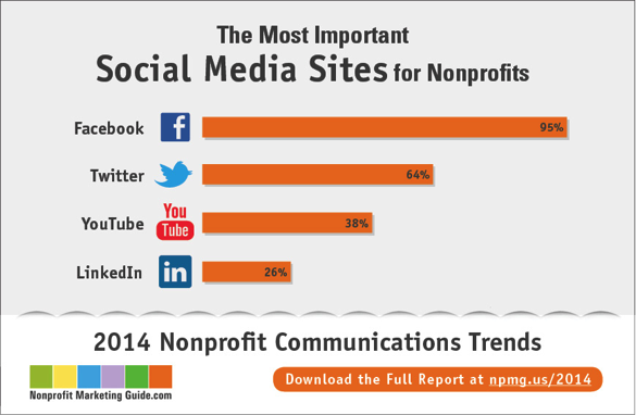Facebook and Twitter are the most important sites for nonprofits, but how can nonprofits use these sites most effectively? (Source: Nonprofit Marketing Guide)