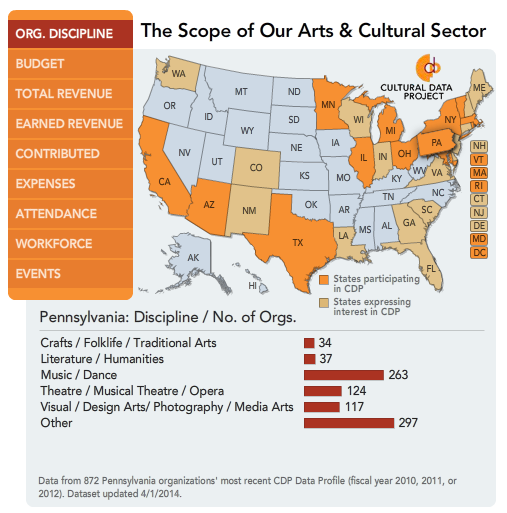 Source: Cultural Data Project, www.culturaldata.org