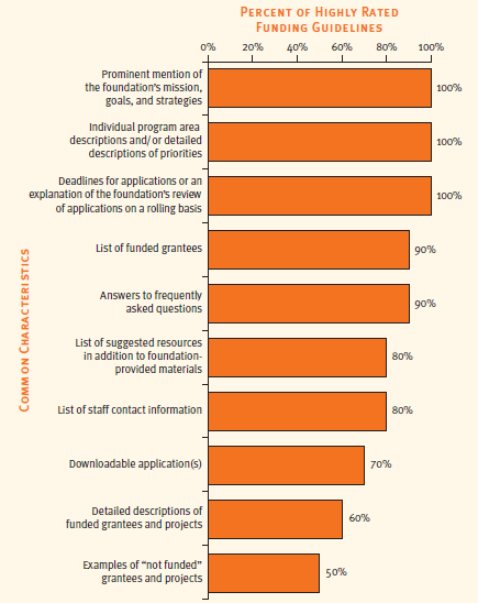 """Common Characteristics of Highly Rated Funding Guidelines,"" from   Foundation Communications: The Grantee Perspective.    Source: Center for Effective Philanthropy"