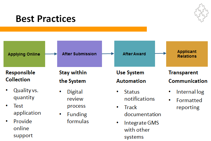 Technology Management Image: Grants Management Systems: Primer For Best Practices, Part