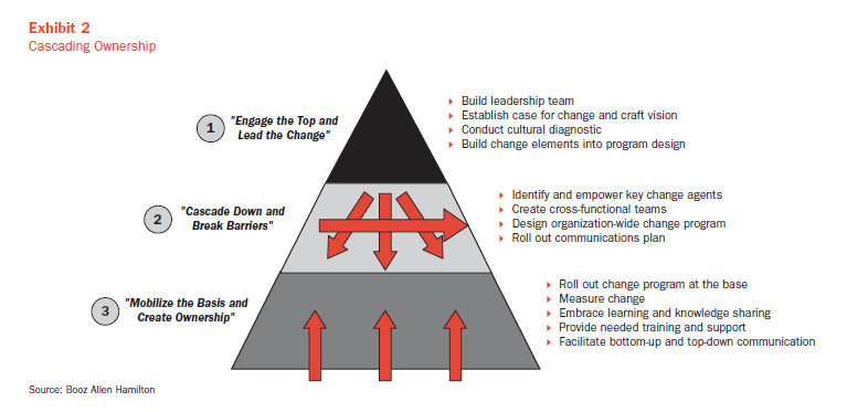 Booz Allen Hamilton, Ten Guiding Principles of Change Management, 2004