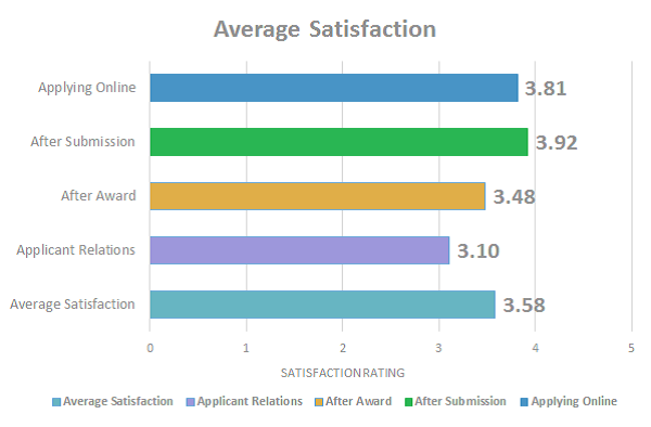 "Satisfaction with GMS software by grant lifecycle stage, on a scale of 0 to 5 (""not at all satisfied"" to ""very satisfied"")"