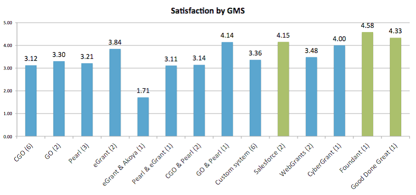 "Satisfaction with GMS software by provider, on a scale of 0 to 5 (""not at all satisfied"" to ""very satisfied"")"