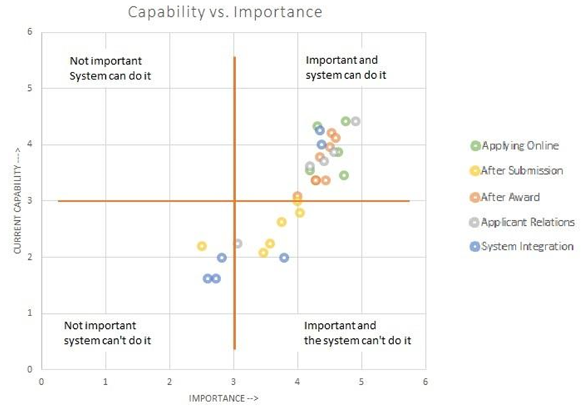 "GMS features (capability) by level of importance, as reported by GMS Survey respondents, 2014. Among those capabilities that respondents deem important but that are not able to be done by current GMS offerings, the majority pertain to functions needed for the ""After Submission"" stage of the grant lifecycle."