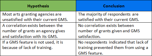 GMS Survey hypotheses and conclusions