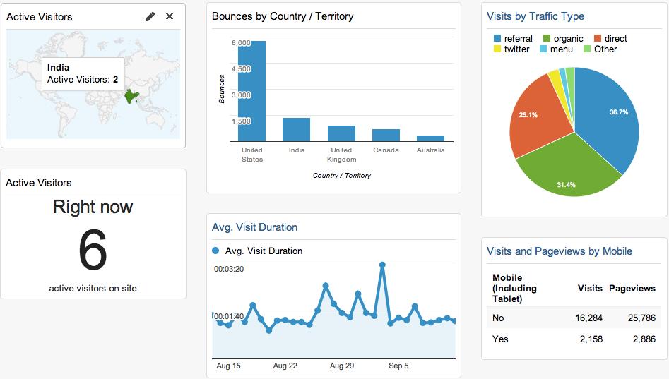 Examples of Google Analytics widgets by     Kissmetrics .