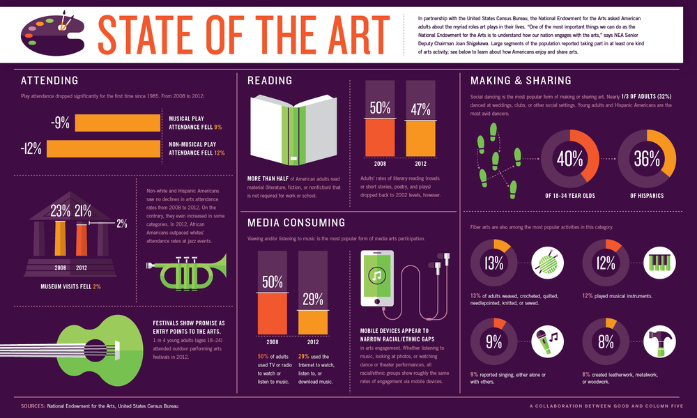 An arts infographic from   Good Magazine